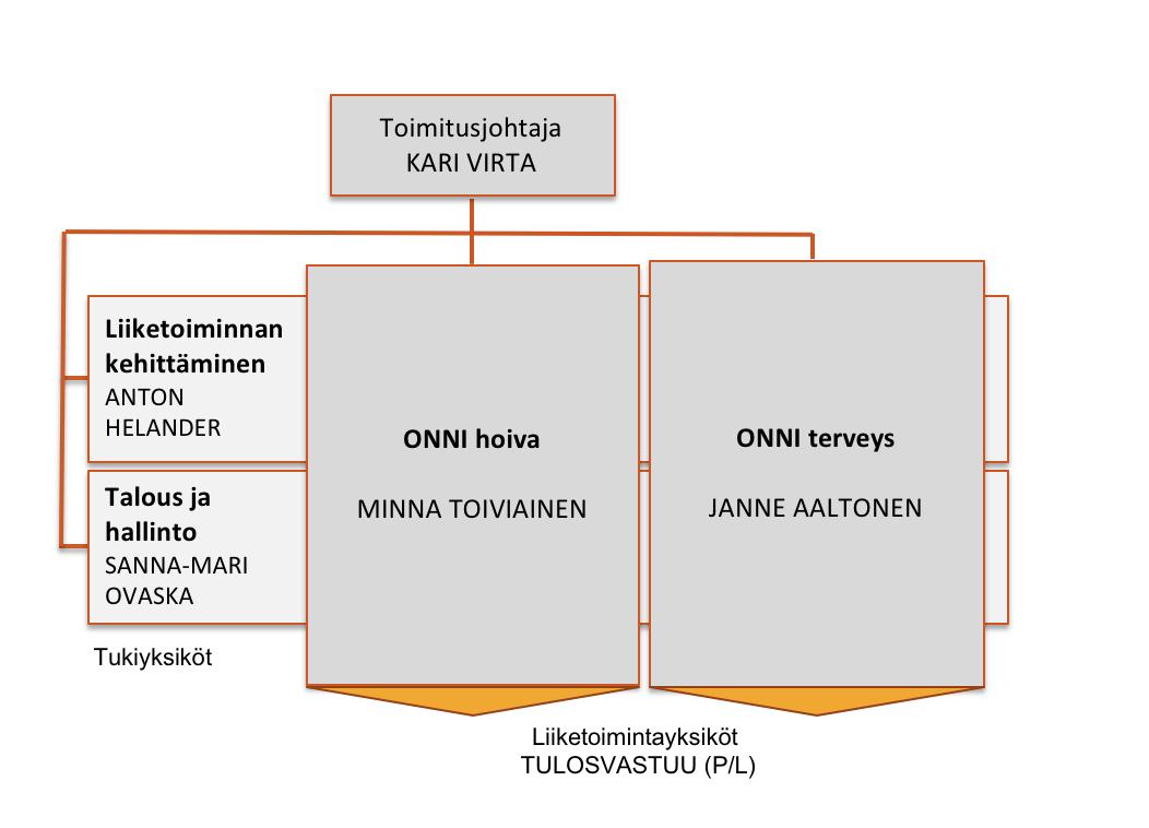 Med Group organisaatiokaavio