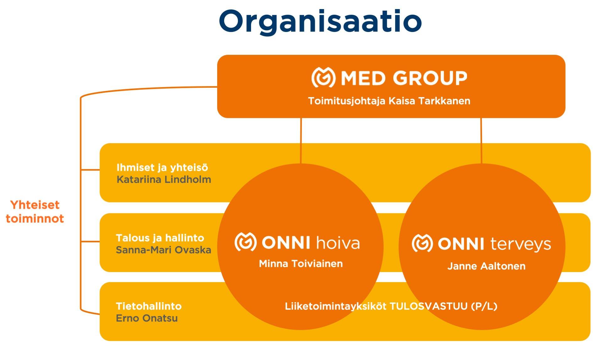 Organisaatiokaavio Med Group Oy 30102019
