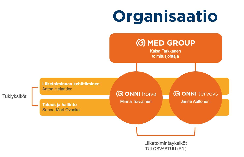 organisaatiokaavio 20082019